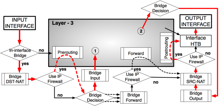 Packet Flow Example 3