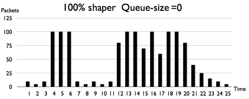 File:Queue size 0 packets.PNG