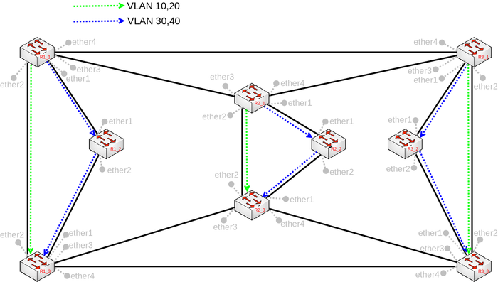 topology of a mstp enabled network with load balancing per vlan group