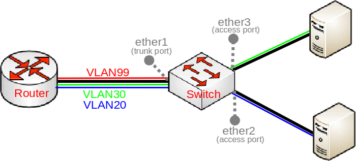 Manual:Basic VLAN switching - MikroTik Wiki