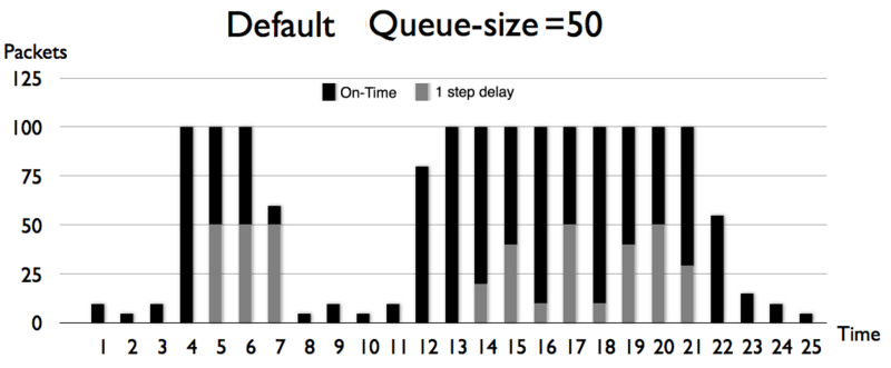 File:Queue size 50 packets.PNG