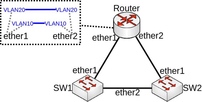 Manual:Layer2 misconfiguration - MikroTik Wiki