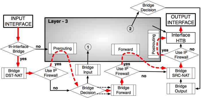 Packet Flow Example 1