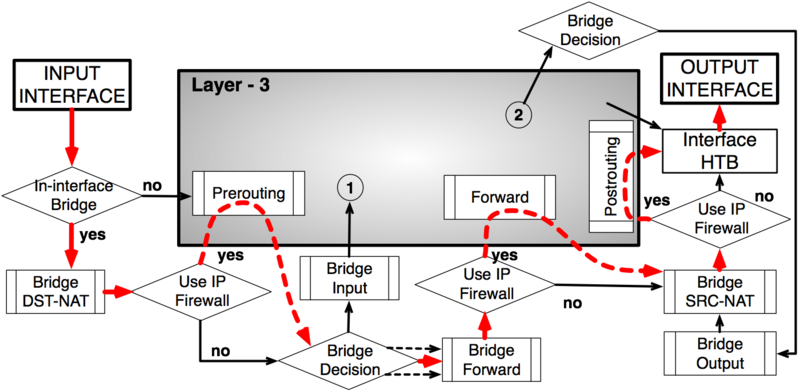 File:Packet Flow Example 1.png